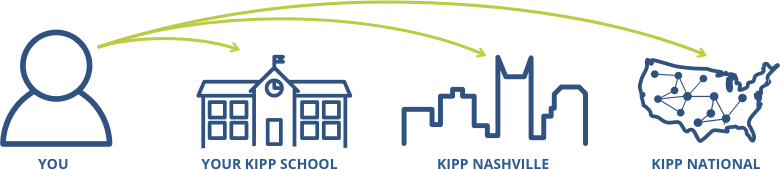 KIPP Nashville teachers